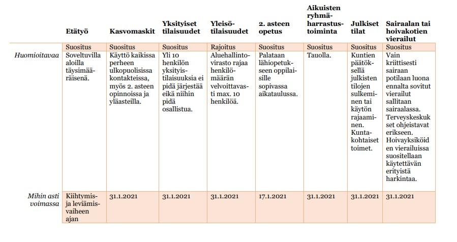 Taulukkokuva voimassaolevista koronarajoituksista ja suosituksista Kanta-Hämeessä.