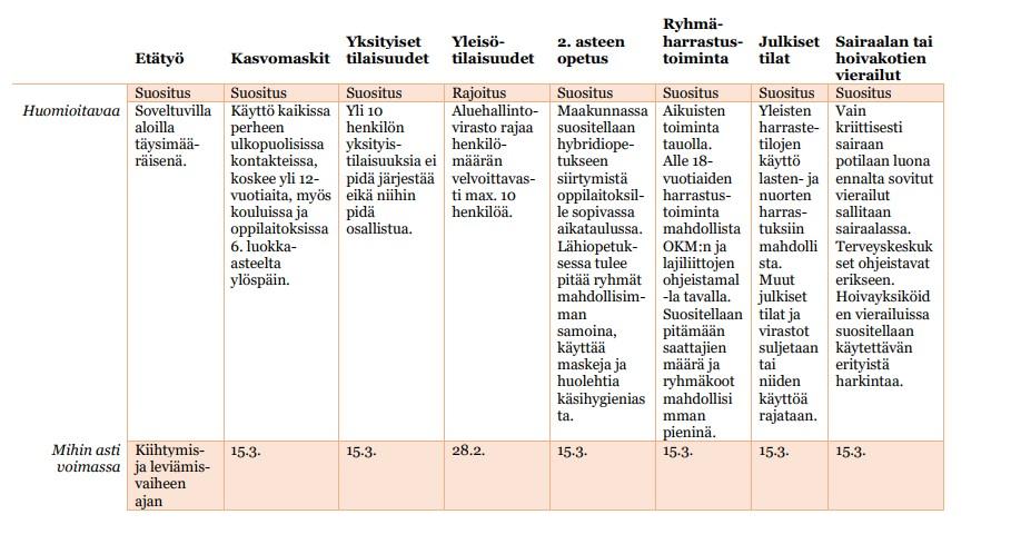 Taulukkokuva voimassa olevista suosituksista ja rajoituksista Kanta-Hämeessä koronaepidemian leviämisvaiheessa.