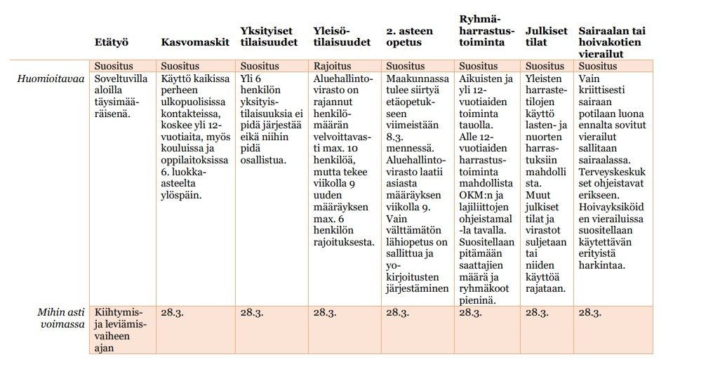 Taulukkokuva voimassa olevista rajoituksista ja suosituksista Kanta-Hämeessä 28.3. asti