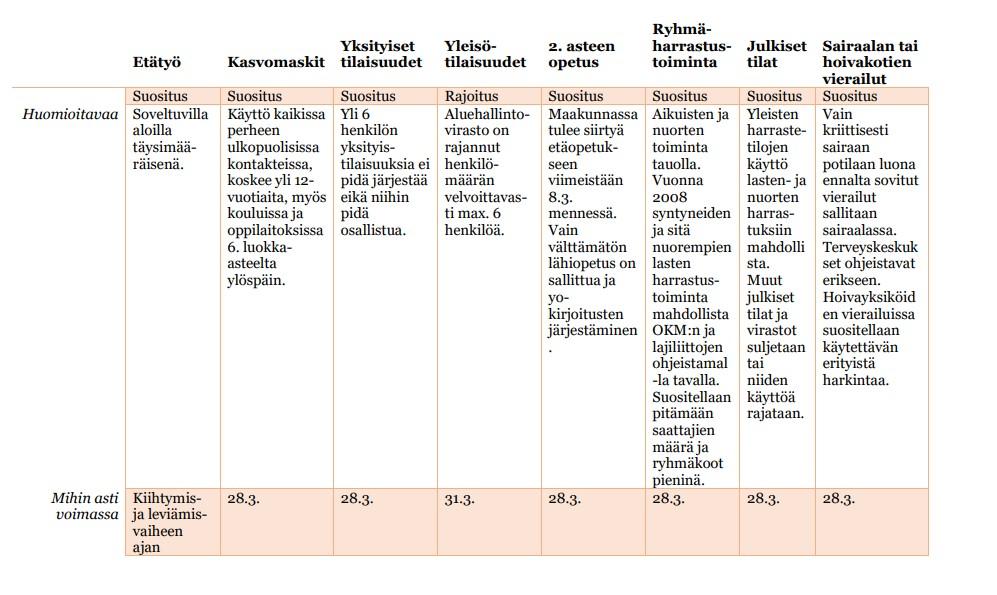 Taulukkokuva voimassa olevista koronarajoituksista ja suosituksista Kanta-Hämeessä.