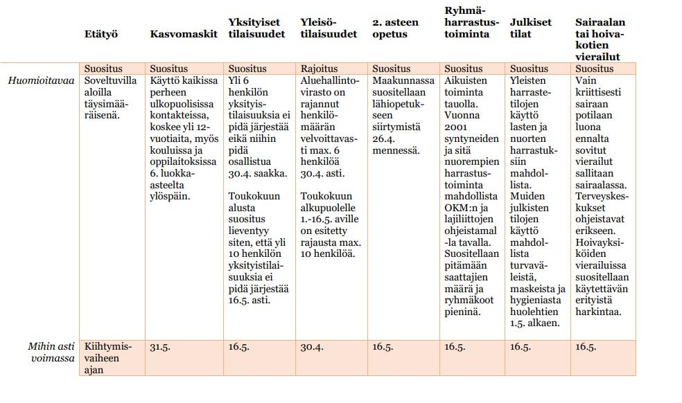 Taulukkokuva voimassaolevista koronasuosituksista ja rajoituksista Kanta-Hämeessä.