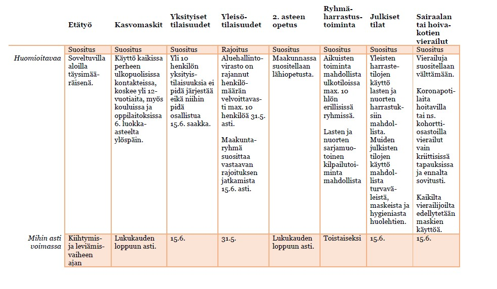 Taulukkokuva rajoituksista ja suosituksista Kanta-Hämeessä.