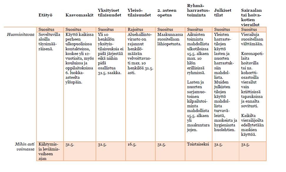Taulukkokuva voimassa olevista rajoituksista ja suosituksista Kanta-Hämeessä