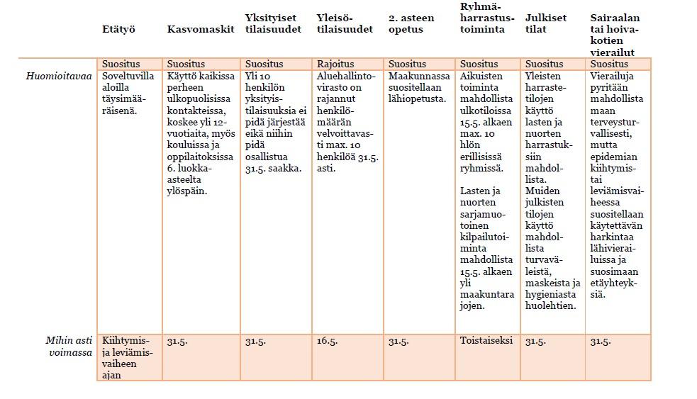 Taulukko Kanta-Hämeen voimassa olevista koronarajoituksista ja suosituksista 31.5. asti.