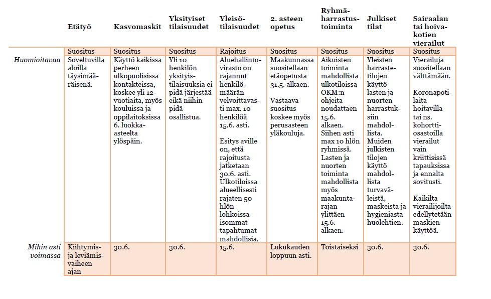 Taulukkokuva Kanta-Hämeessä voimassa olevista koronarajoituksista ja suosituksista.